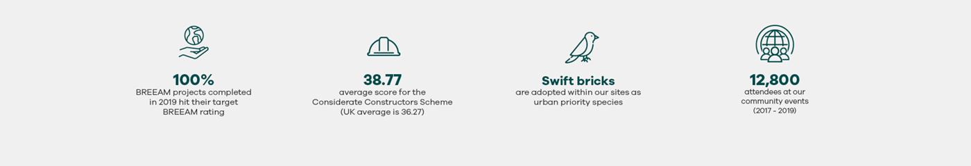 5 UN Goals Sustainable Cities and Communities