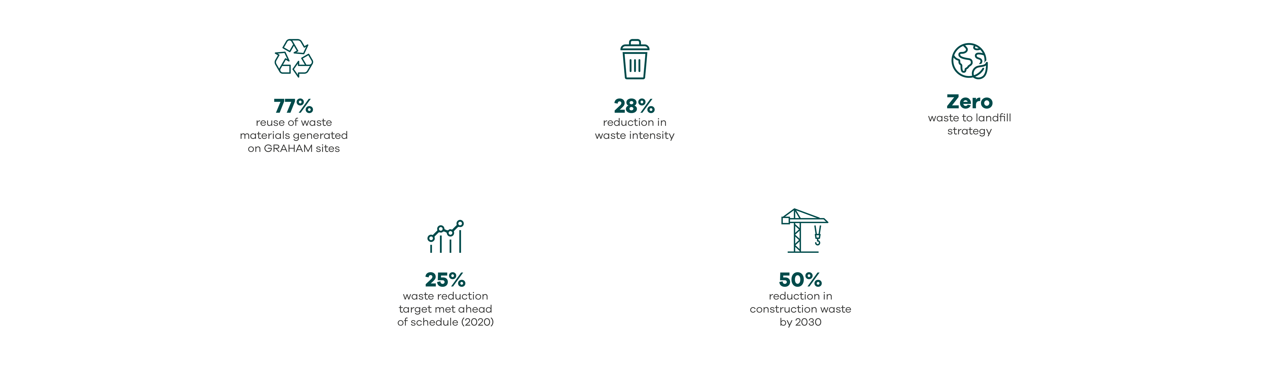 6 UN Goals Responsible Consumption and Production