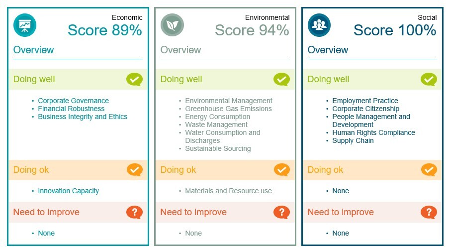 Exceptional score achieved in latest CIPS Sustainability Index image